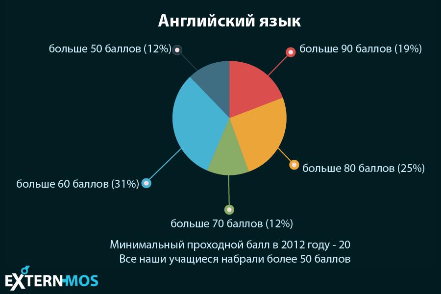 Экстернат - статистика - английский язык