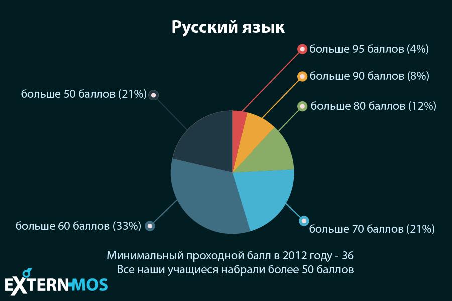 Экстернат - статистика - русский язык