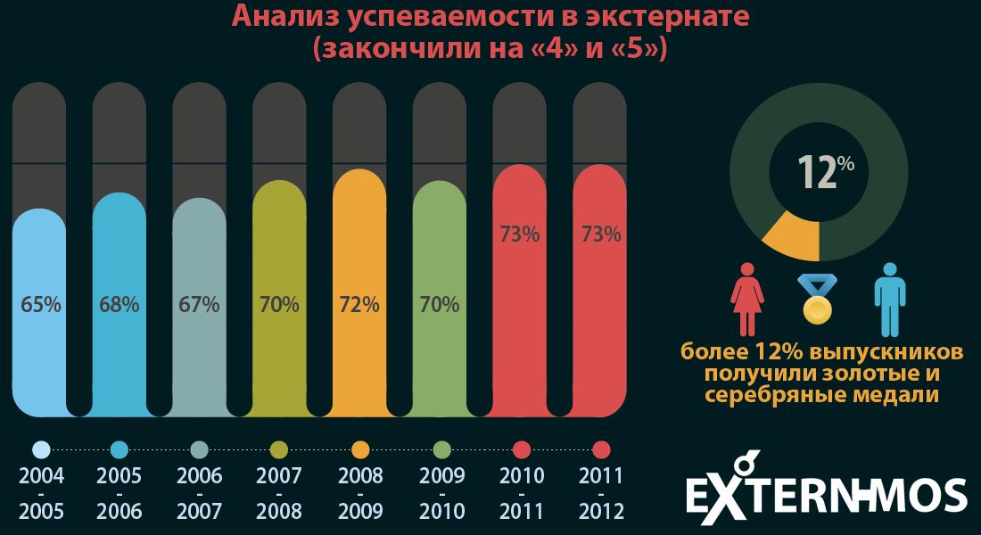 экстернат - статистика